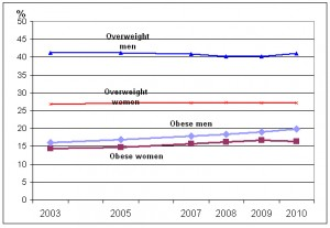 Stats Canada Obese