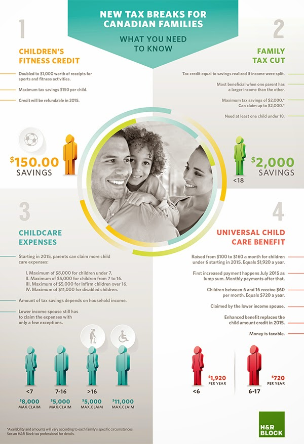 Family Tax Time Infographic from HR Block