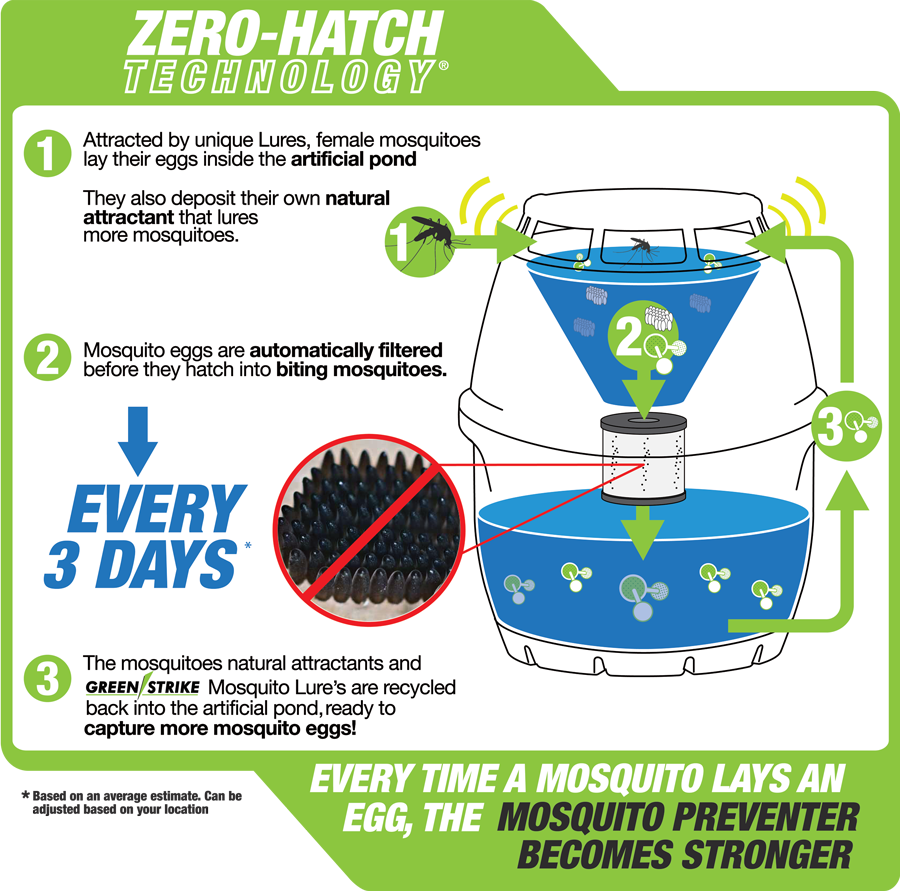 preventer_zerohatchtech_how
